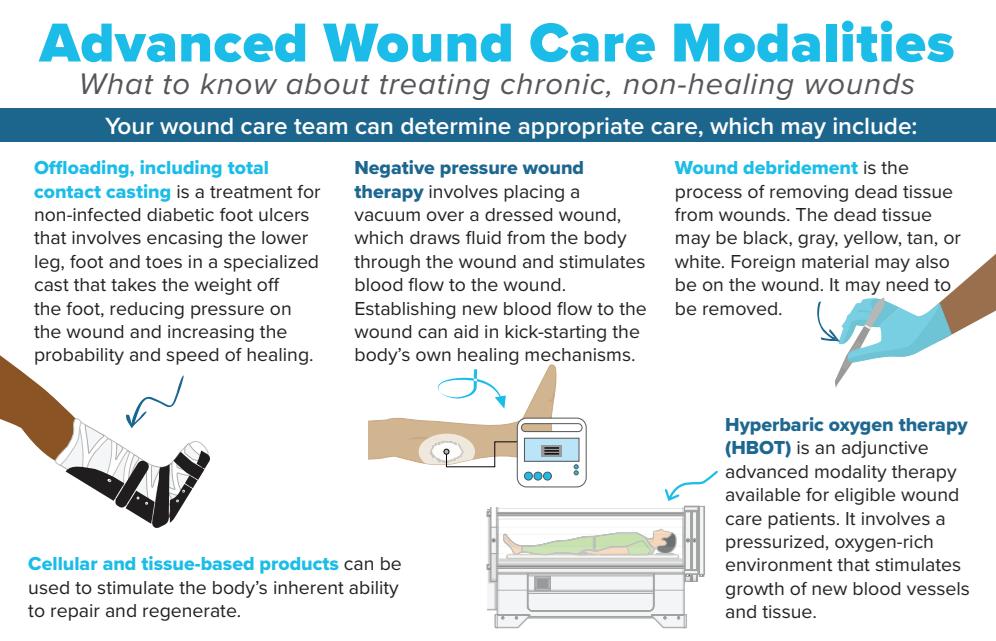 Advanced Wound Care Modalities