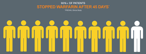In a clinical trial, 9 out of 10 people were able to stop taking warfarin just 45 days after the WATCHMAN procedure.6