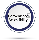 Convenience & Accessibility