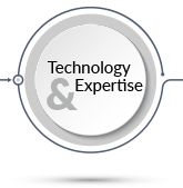Technology & Expertise