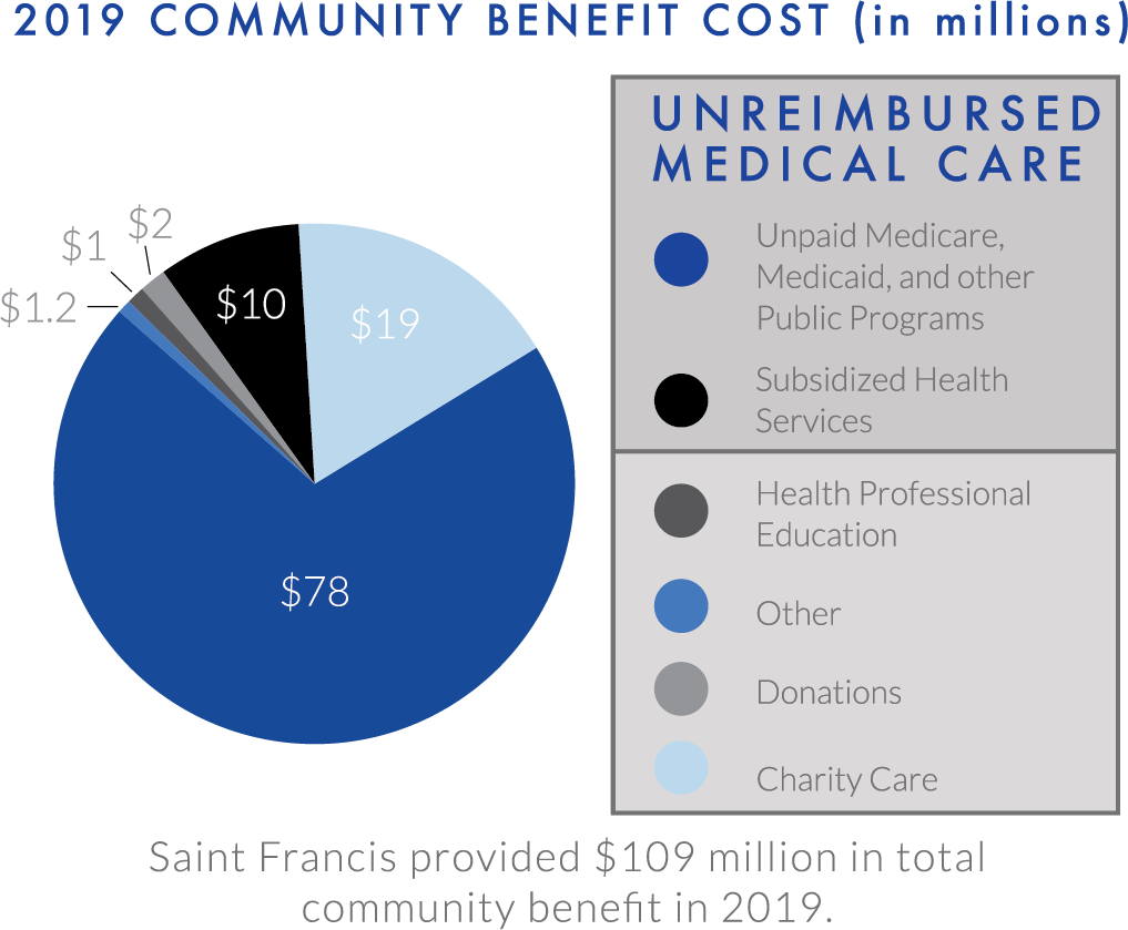 2019 Community Benefit Cost (in millions)